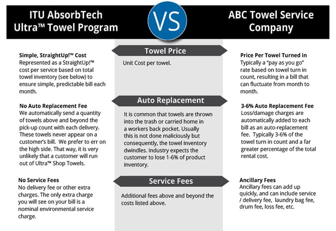 straightup towel pricing comparison chart