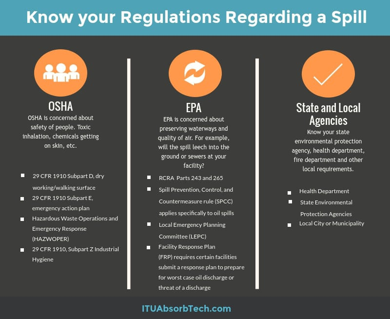 Infographic showing top spill compliance regulations from OSHA and EPA