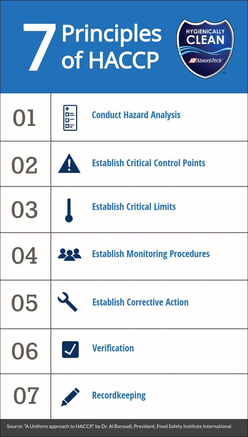 7-principles-of-haccp