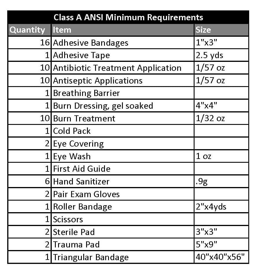 Class A First Aid Cabinet Requirements
